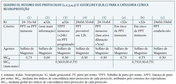 707b0a29051 Protocolos de atuação no parto pré-termo  uma análise comparativa ...
