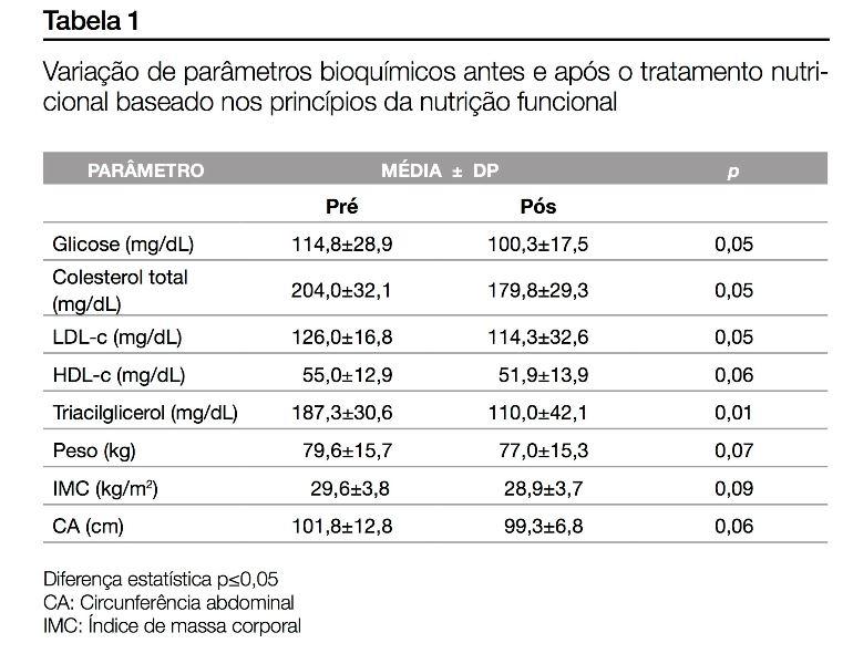 clculos nutricionais analise e planejamento diettico