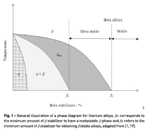 Comparação de comportamentos de corrosão de ligas de titânio (ti