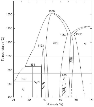 Formao dos aluminetos de nquel a partir de ps metlicos 21 diagrama de equilbrio ni al 16 com duas composies marcadas para explicar o aparecimento de uma segunda fase em ps aquecidos at 1000c e a no ccuart Image collections