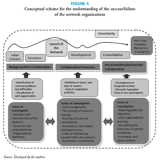 Dissertation learning organisation