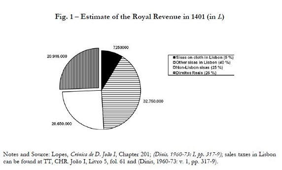 The rise of a tax state portugal 1371 1401 in 1401 after three decades of war the nominal revenue of the monarchy had rocketed it was roughly 80 times higher than in 1367 fandeluxe Gallery