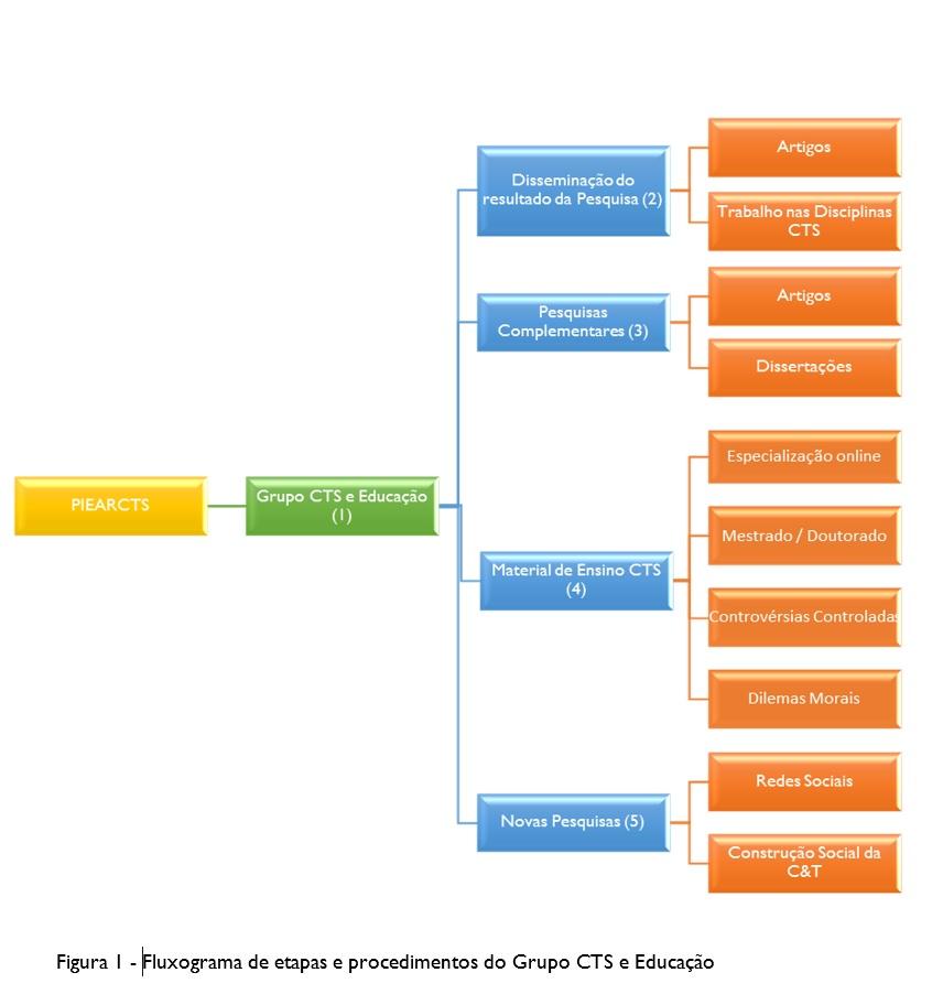 Do resultado da pesquisa às ações de intervenção na prática