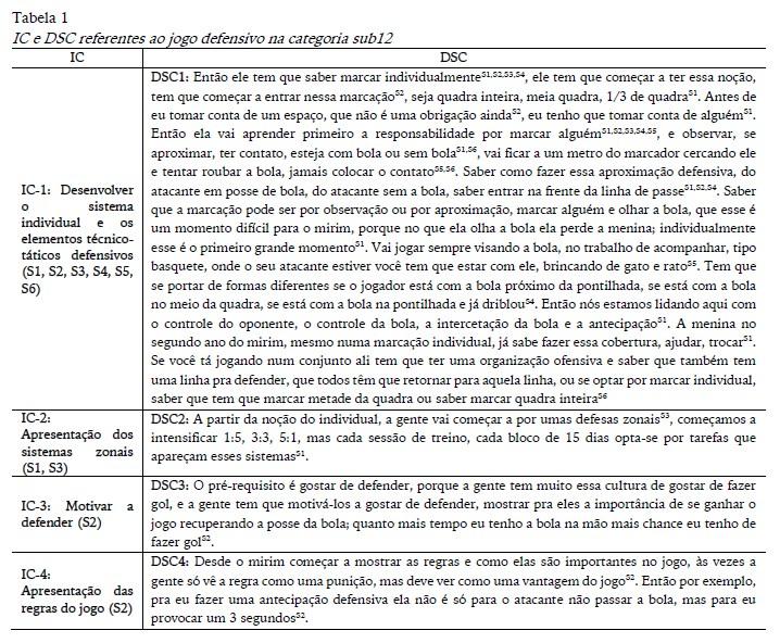 153a494b28 Percepção de treinadores de andebol sobre as variáveis defensivas e ...