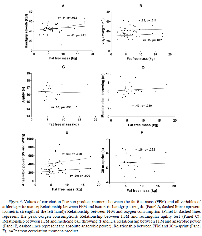 Contributions of body fat, fat free mass and arm muscle area