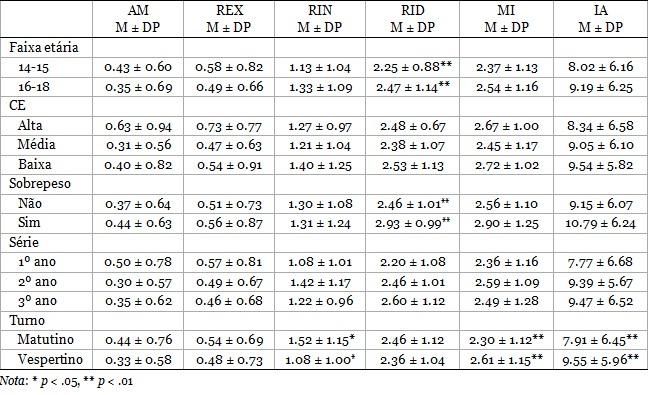 Relação Da Prática De Exercícios Físicos E Fatores