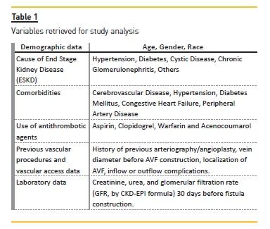 Factors associated with early fistula failure