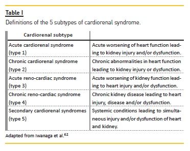Heart Failure In Chronic Kidney Disease Patients A Summary Of Non Traditional Risk Factors
