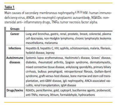 Membranous nephropathy: an update