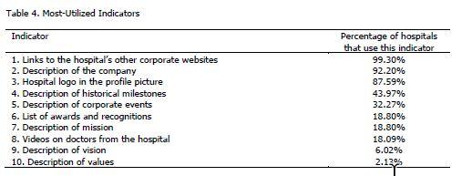 Establishing and Demonstrating US Hospital Brands Through
