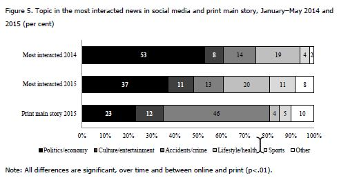 Influence of fake news in Twitter during the 2016 US