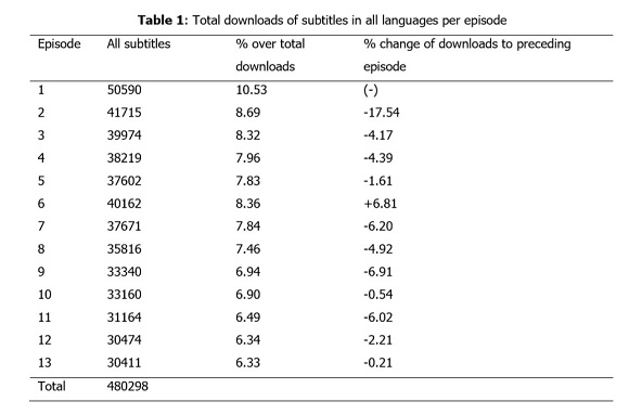 Tracking the distribution of non-professional subtitles to study new