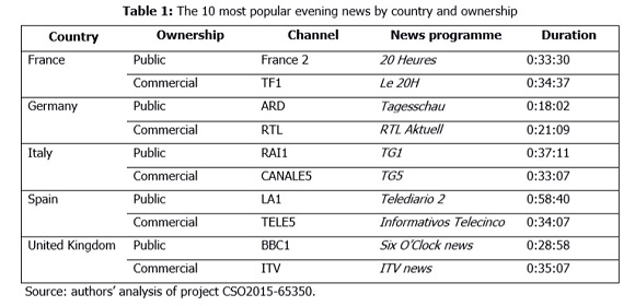 TV news and social audience in Europe (EU5): On-screen and