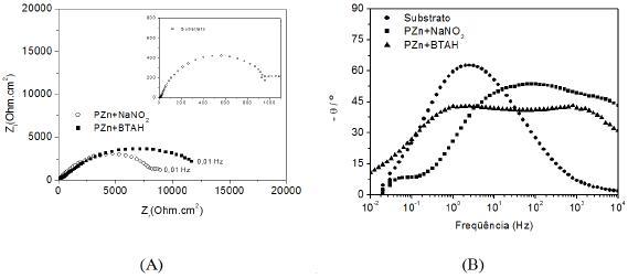 estudo do benzotriazol como aditivo para a fosfatiza u00e7 u00e3o de a u00e7o carbono