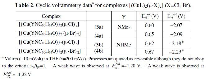 Redox Properties of CU(I) Camphor Hydrazone Complexes