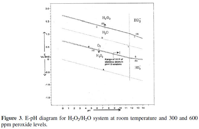 hydrogen diagram for pt electrochemical studies of stainless steel corrosion in ... #10