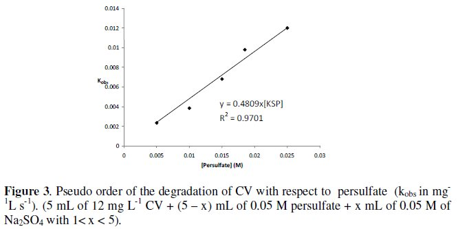 kinetics of the reaction between iodide and persulfate ions