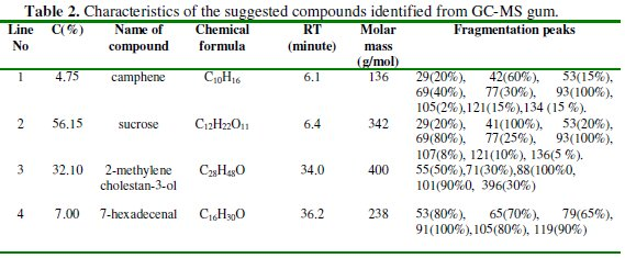 Physicochemical Study and Corrosion Inhibition Potential of Ficus ...