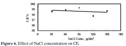 Investigation of the Anodic Dissolution of Zinc in Sodium