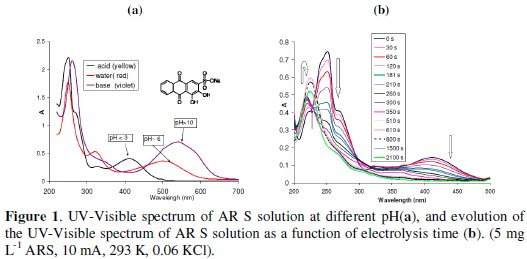 Effect of Operating Parameters on Electrochemical