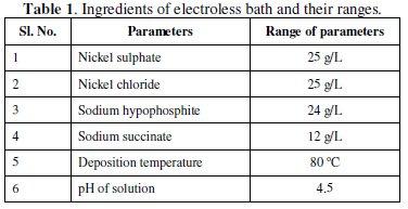Tribo-corrosion Behavior of Electroless Ni-P Coatings in