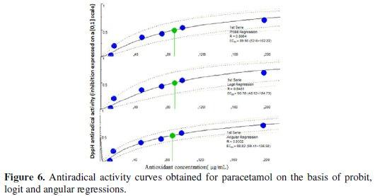 New Approach for Measuring Antioxidant Activity Via a Graphite Sensor