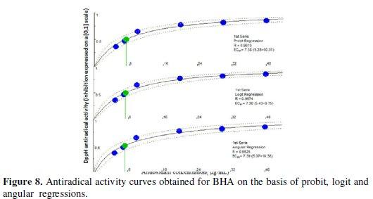 New Approach for Measuring Antioxidant Activity Via a