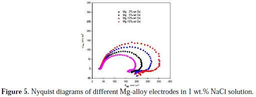 effect of gadolinium content on the corrosion behavior of magnesium alloys in 1 wt   nacl solution