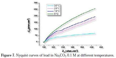 lead corrosion inhibitor