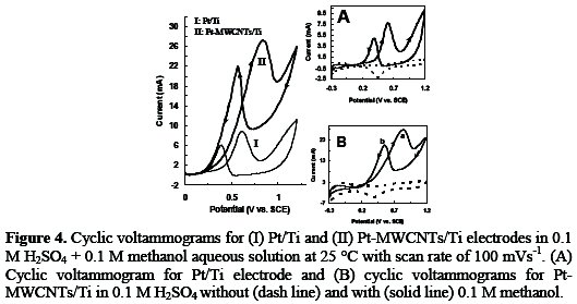 Evaluation of the performance of pt mwcnts nanocomposites 4 that the cyclic voltammogram of pt mwcntsti electrode curve ii shows the usual characteristics of ptti electrode curve i except that for both ccuart Image collections