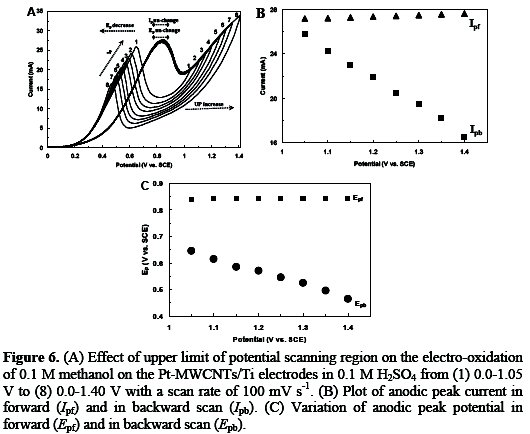 Evaluation of the performance of pt mwcnts nanocomposites as seen in figure 6 by increasing the final positive potential limit the anodic current density of methanol oxidation in the positive going potential ccuart Image collections