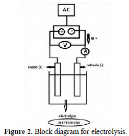 Wheatstone apps also Circuit Diagrams in addition Capacitor Behavior For Ac And Dc as well Grandezas Eletricas furthermore Electrical A C  ponents Diagram. on difference in ac current and dc