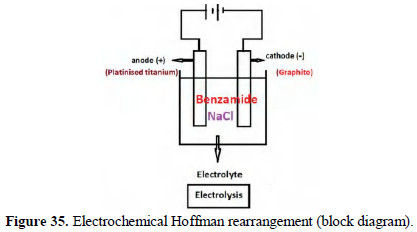 Green Electrochemistry - A Versatile Tool in Green Synthesis