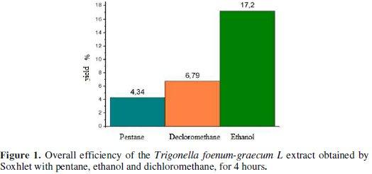 Corrosion Inhibition of Aluminium in Acidic Media by