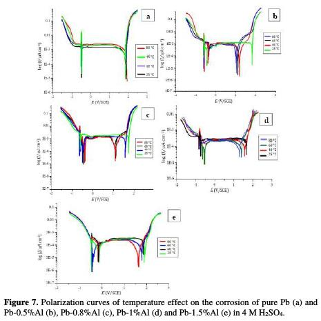 Electrochemical and Metallurgical Behavior of Lead-Aluminum Casting