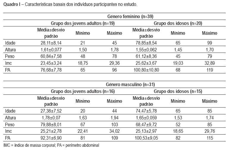 Efeito Do Envelhecimento Cronologico Na Funcao Pulmonar