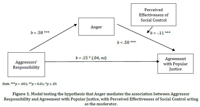 Justiça popular em bullies: Atribuições de responsabilidade, raiva