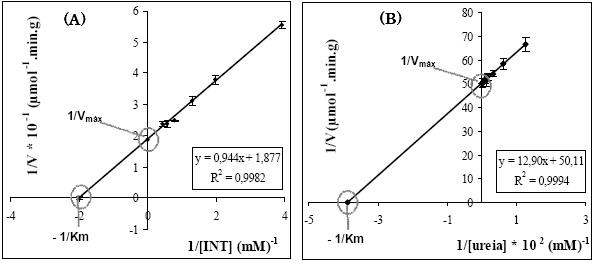 efeito da temperatura  ph e vest u00edgios de hg2  e pb2  na