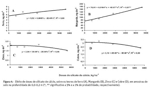 Atributos qumicos do solo e produo da cana de acar em resposta sabe se que o ph do solo constitui um dos fatores que mais influenciam a disponibilidade de nutrientes desta forma para os micronutrientes fe cu mn e zn ccuart Choice Image