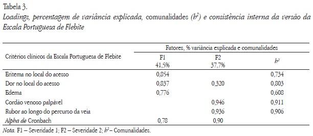 Tradução e adaptação da Phlebitis Scale para a população