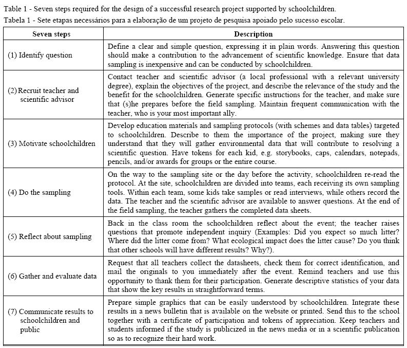 O potencial para projetos de jovens cientista cidadão: um estudo ...
