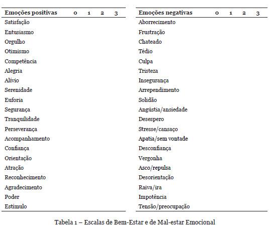 Validação Portuguesa das Escalas de Bem-estar e Mal-estar Emocional fa6f9bfd689cd