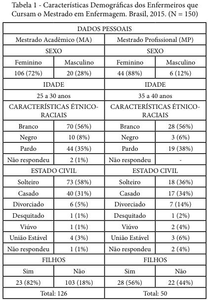 Perfil Motivacional E Demográfico Dos Alunos Do Mestrado