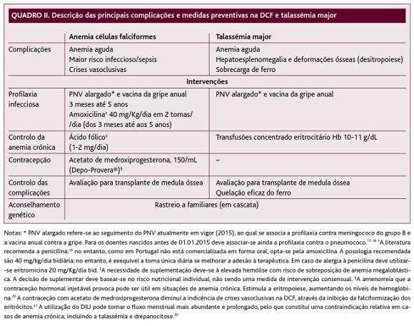 Hemoglobinopatias En Pediatria Pdf