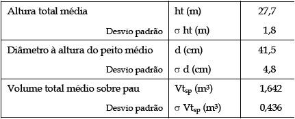 Influncia do comprimento e origem do toro na optimizao do quadro 1 caracterizao das rvores utilizadas fandeluxe Images