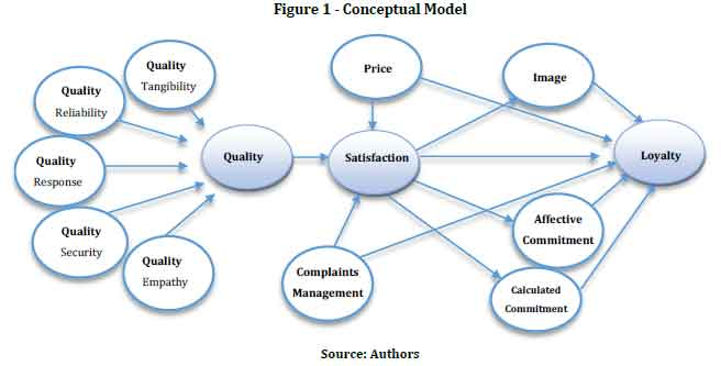 a conceptual model of customer value The main purpose of this chapter is to present the conceptual model of internet-based customer value management the first stage of the model is defining value to customer customer target groups and particular value propositions are chosen then.