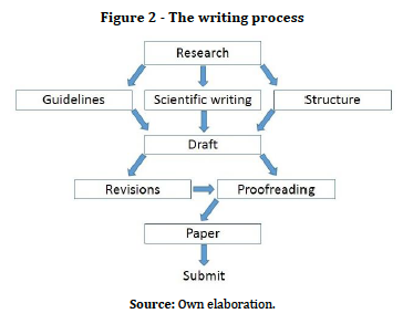 rules of research paper writing How to paraphrase a source general advice when reading a passage, try first to understand it as a whole, rather than pausing to write down specific ideas or phrases.