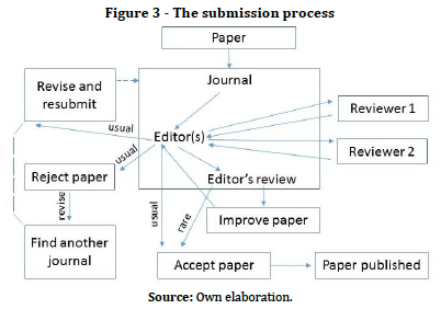 online research paper submission in indian How to publish a research paper continue to re-write your research paper and submit and hence i was looking for some useful guidance wikihow.