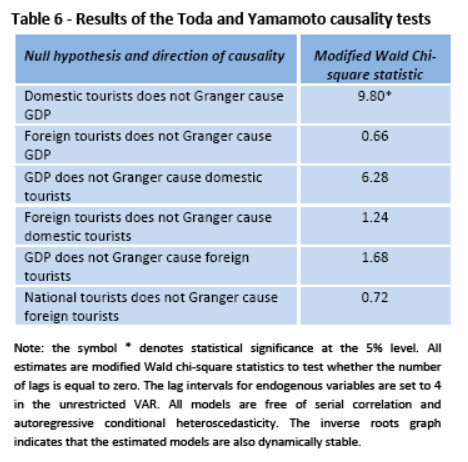 Turismo e crescimento económico em Portugal: análise das