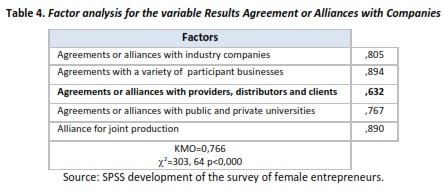 Study of female entrepreneurship: an empirical evidence in the